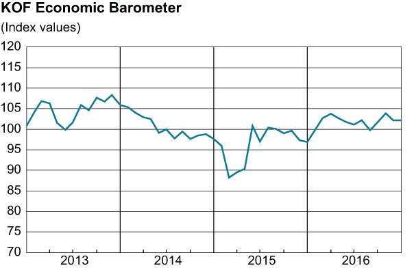 KOF Economic Barometer 2013-2016